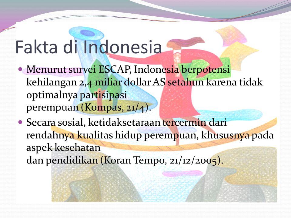 Fakta di Indonesia Menurut survei ESCAP, Indonesia berpotensi kehilangan 2,4 miliar dollar AS setahun karena tidak optimalnya partisipasi perempuan (Kompas, 21/4).