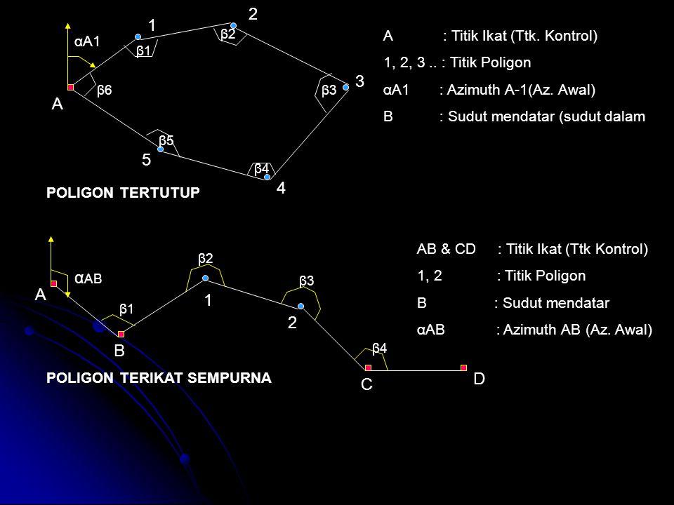 A 1 2 3 4 POLIGON TERTUTUP A B C D 1 2 α AB POLIGON TERIKAT SEMPURNA 5 β1β1 β2β2 β3β3 β4β4 αA1 β1β1 β2β2 β3β3 β4β4 β5β5 β6β6 A : Titik Ikat (Ttk. Kont