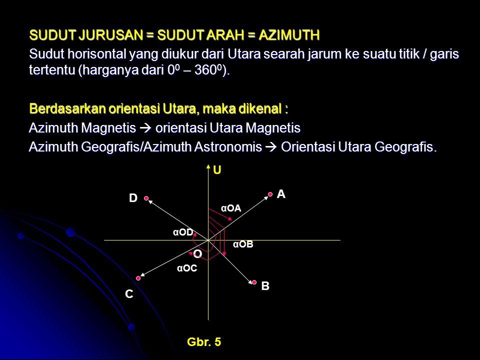SUDUT JURUSAN = SUDUT ARAH = AZIMUTH Sudut horisontal yang diukur dari Utara searah jarum ke suatu titik / garis tertentu (harganya dari 0 0 – 360 0 )