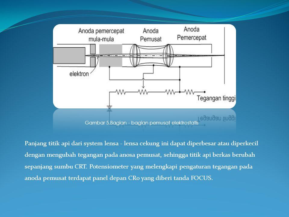 Panjang titik api dari system lensa - lensa cekung ini dapat diperbesar atau diperkecil dengan mengubah tegangan pada anosa pemusat, sehingga titik ap