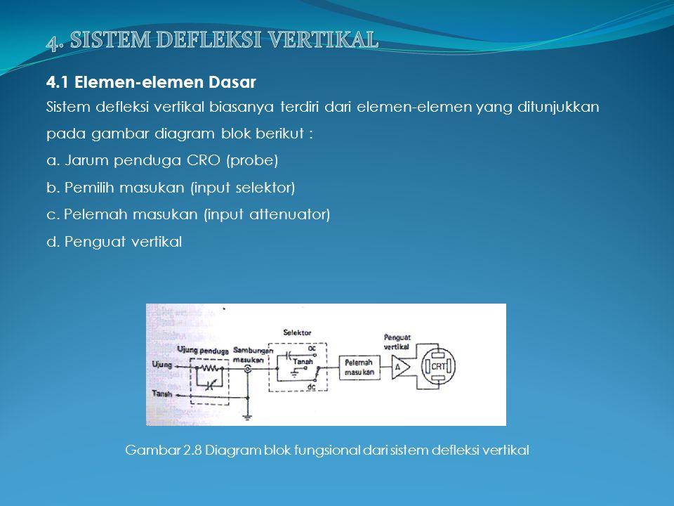 4.1 Elemen-elemen Dasar Sistem defleksi vertikal biasanya terdiri dari elemen-elemen yang ditunjukkan pada gambar diagram blok berikut : a. Jarum pend
