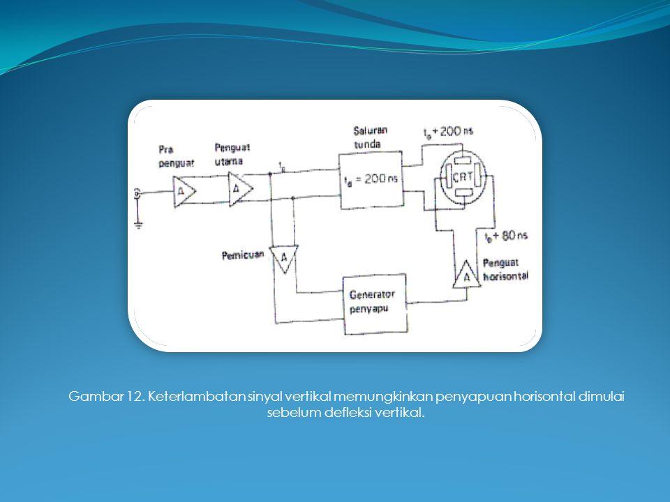 Gambar 12. Keterlambatan sinyal vertikal memungkinkan penyapuan horisontal dimulai sebelum defleksi vertikal.