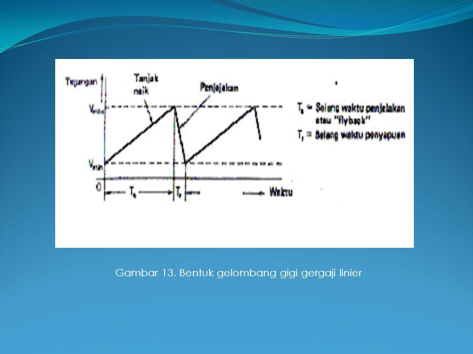 Gambar 13. Bentuk gelombang gigi gergaji linier