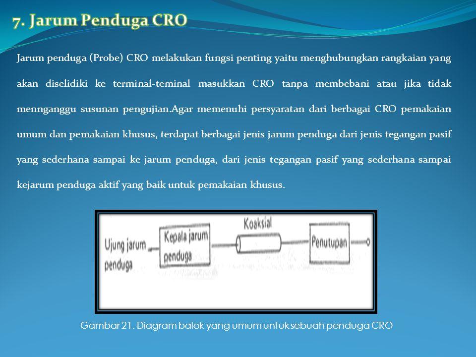 Jarum penduga (Probe) CRO melakukan fungsi penting yaitu menghubungkan rangkaian yang akan diselidiki ke terminal-teminal masukkan CRO tanpa membebani