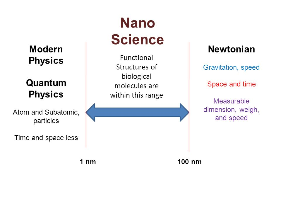 1 nm100 nm Newtonian Gravitation, speed Space and time Measurable dimension, weigh, and speed Modern Physics Quantum Physics Atom and Subatomic, parti