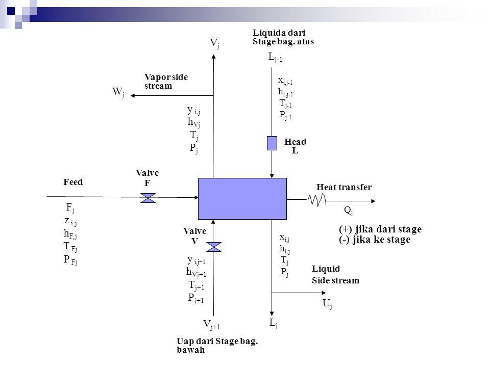 Heat transfer x i,j-1 h Lj-1 T j-1 P j-1 L j-1 Liquida dari Stage bag. atas Head L QjQj y i,j h Vj T j P j WjWj Vapor side stream VjVj Valve V Valve F