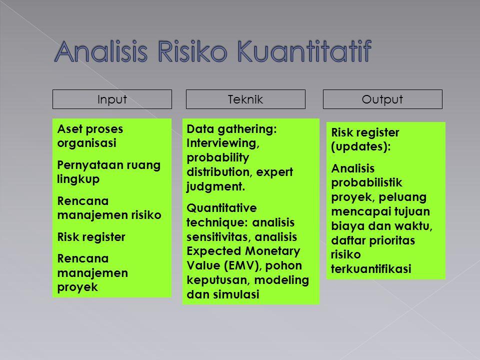 InputTeknikOutput Aset proses organisasi Pernyataan ruang lingkup Rencana manajemen risiko Risk register Rencana manajemen proyek Data gathering: Inte