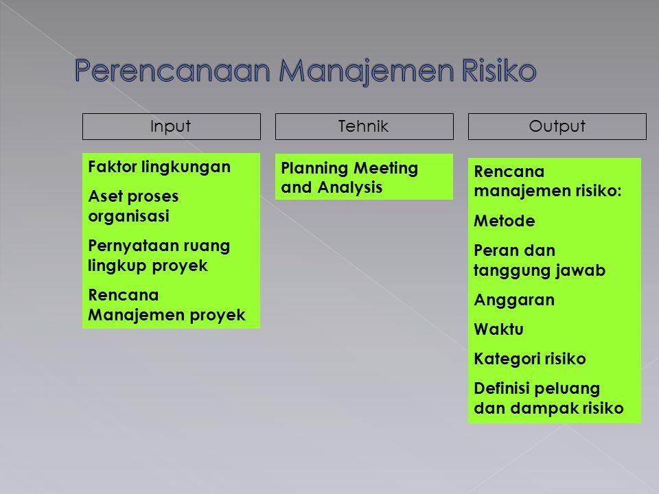 InputTehnikOutput Faktor lingkungan Aset proses organisasi Pernyataan ruang lingkup proyek Rencana Manajemen proyek Planning Meeting and Analysis Rencana manajemen risiko: Metode Peran dan tanggung jawab Anggaran Waktu Kategori risiko Definisi peluang dan dampak risiko
