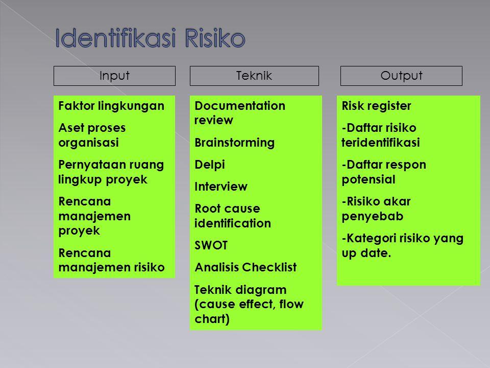 InputTeknikOutput Faktor lingkungan Aset proses organisasi Pernyataan ruang lingkup proyek Rencana manajemen proyek Rencana manajemen risiko Documenta
