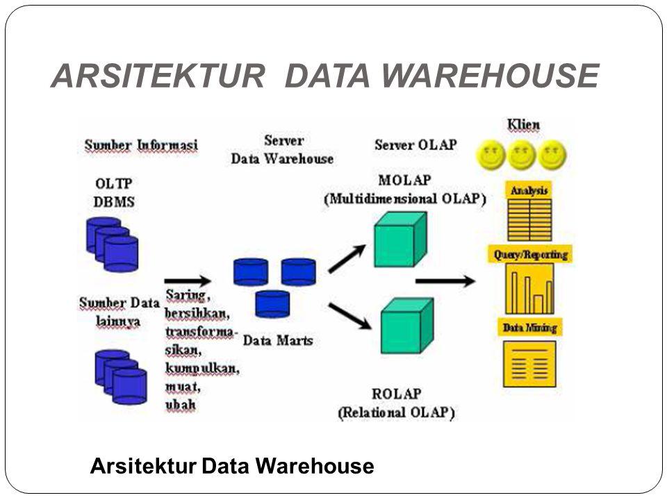 ARSITEKTUR DATA WAREHOUSE Arsitektur Data Warehouse