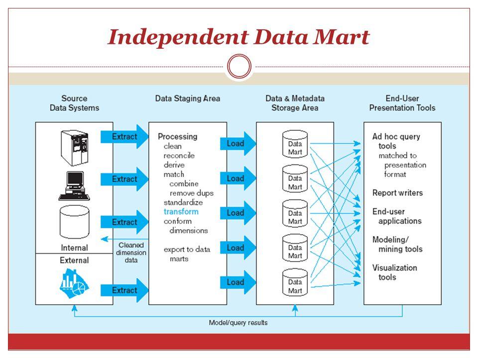 Dependent Data Mart Pada arsitektur independent data mart ada keterbatasan dalam proses Extraction, Tranformation dan Loading (ETL).