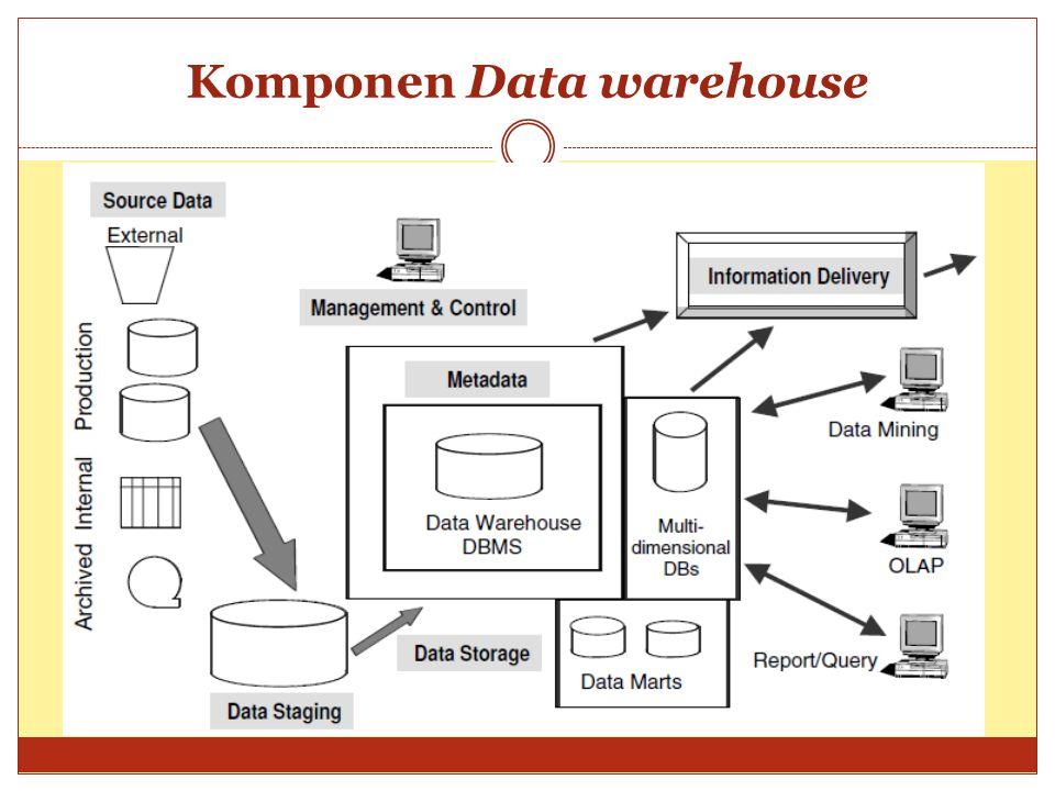 Komponen Data warehouse
