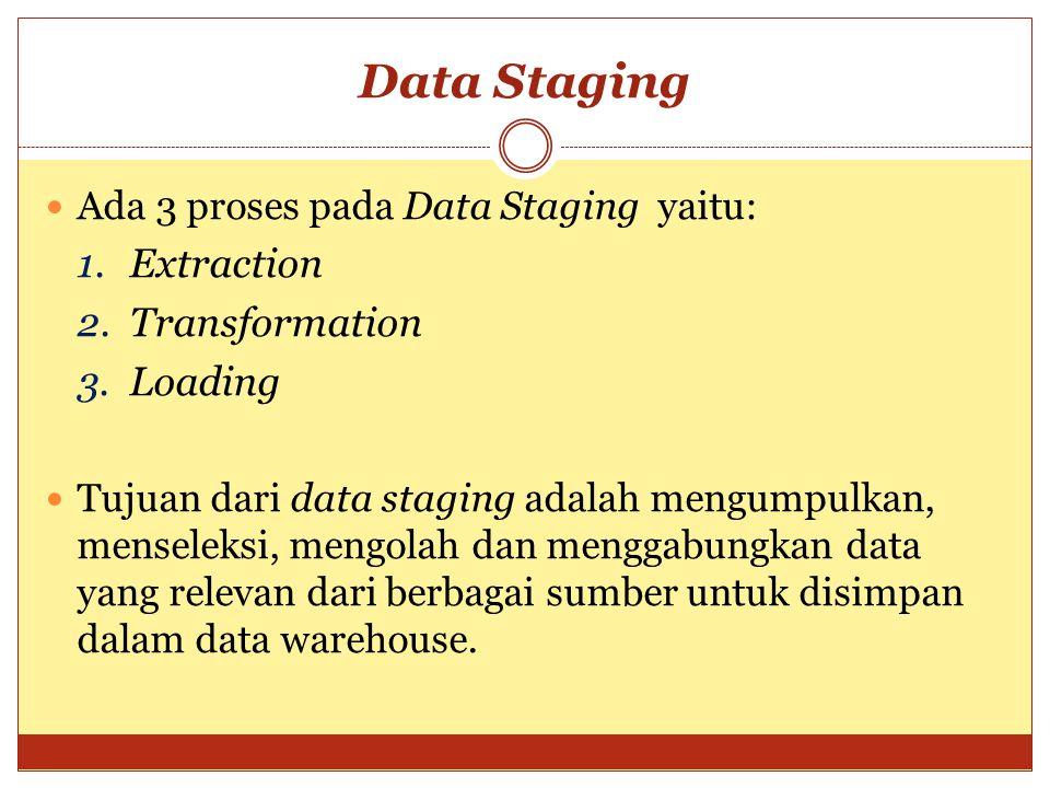 Data Staging Ada 3 proses pada Data Staging yaitu: 1.Extraction 2.Transformation 3.Loading Tujuan dari data staging adalah mengumpulkan, menseleksi, m
