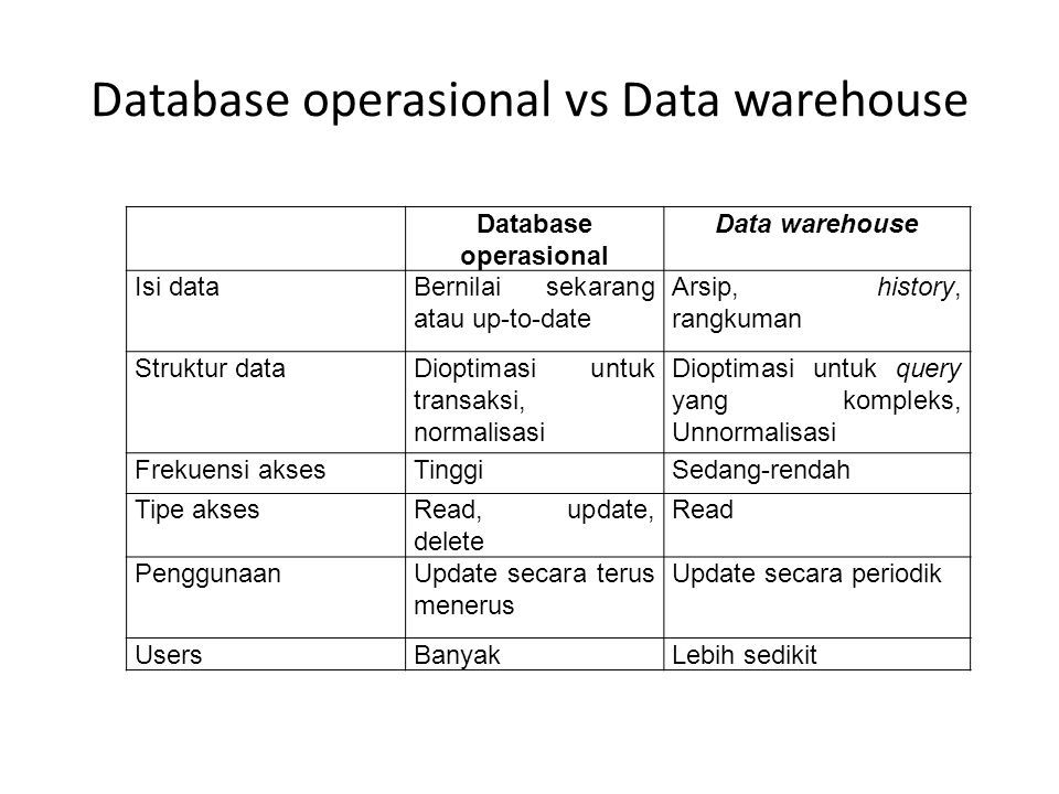 Database operasional vs Data warehouse Database operasional Data warehouse Isi dataBernilai sekarang atau up-to-date Arsip, history, rangkuman Struktu