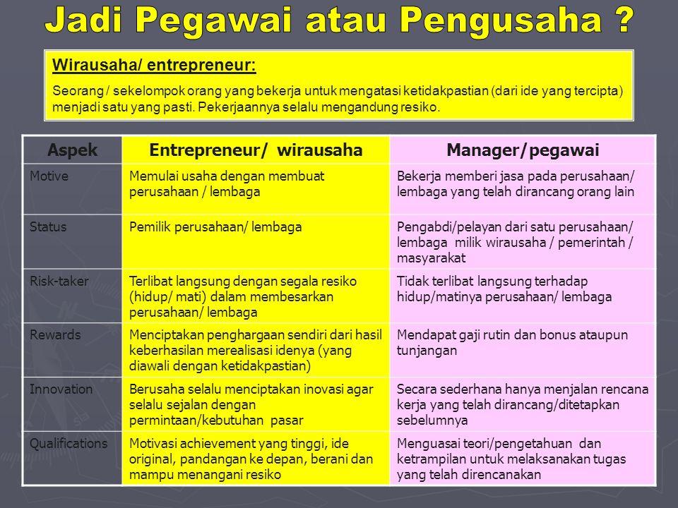 Wirausaha/ entrepreneur: Seorang / sekelompok orang yang bekerja untuk mengatasi ketidakpastian (dari ide yang tercipta) menjadi satu yang pasti. Peke