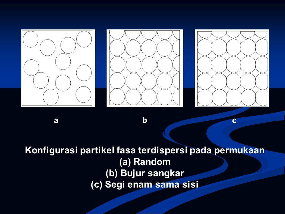 Konfigurasi partikel fasa terdispersi pada permukaan (a) Random (b) Bujur sangkar (c) Segi enam sama sisi a b c