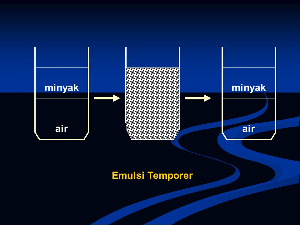 KONDUKTIVITAS LISTRIK Konduktivitas listrik antara sistem emulsi tipe w/o berbeda dengan tipe o/w.