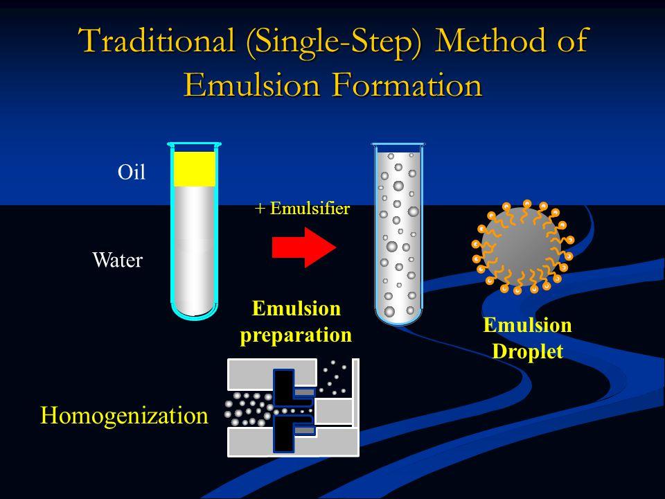 Traditional (Single-Step) Method of Emulsion Formation Oil Water Homogenization Emulsion Droplet + Emulsifier Emulsion preparation Particle Size dictates Surface Area