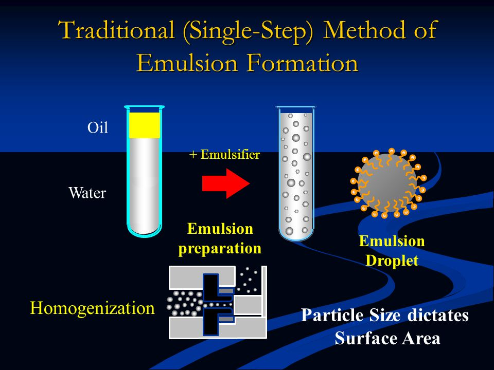Traditional (Single-Step) Method of Emulsion Formation Oil Water Homogenization Emulsion Droplet + Emulsifier Emulsion preparation Particle Size dictates Surface Area