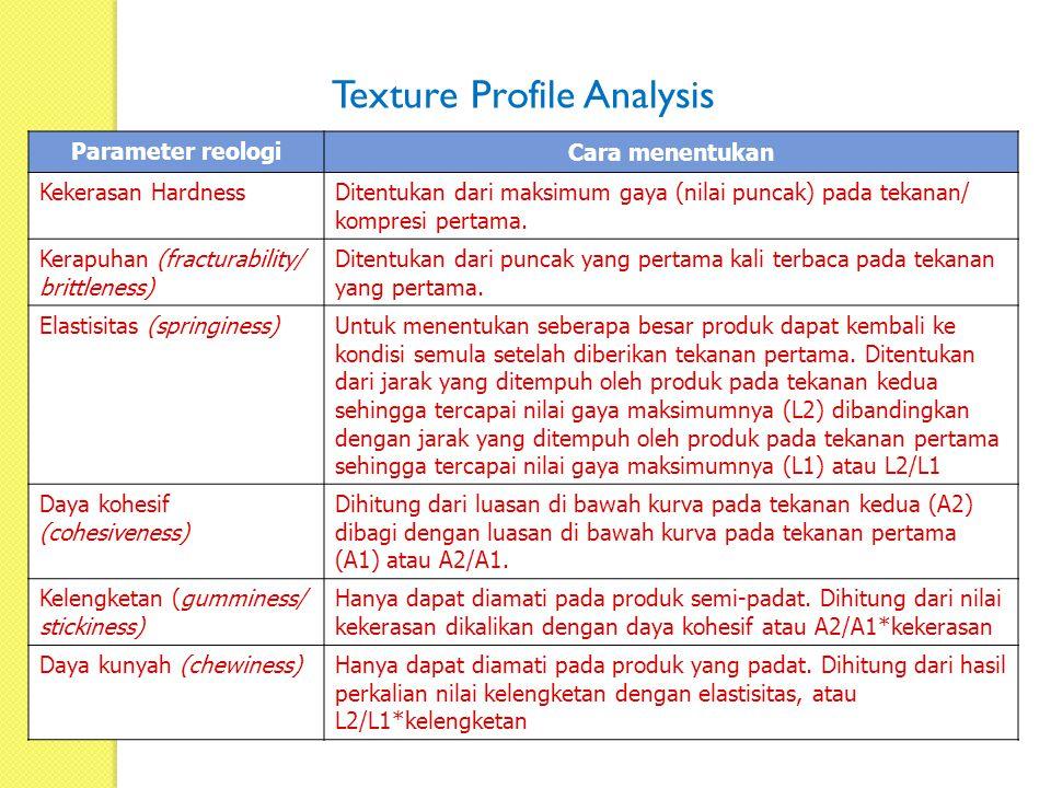 Texture Profile Analysis Parameter reologi Cara menentukan Kekerasan Hardness Ditentukan dari maksimum gaya (nilai puncak) pada tekanan/ kompresi pert