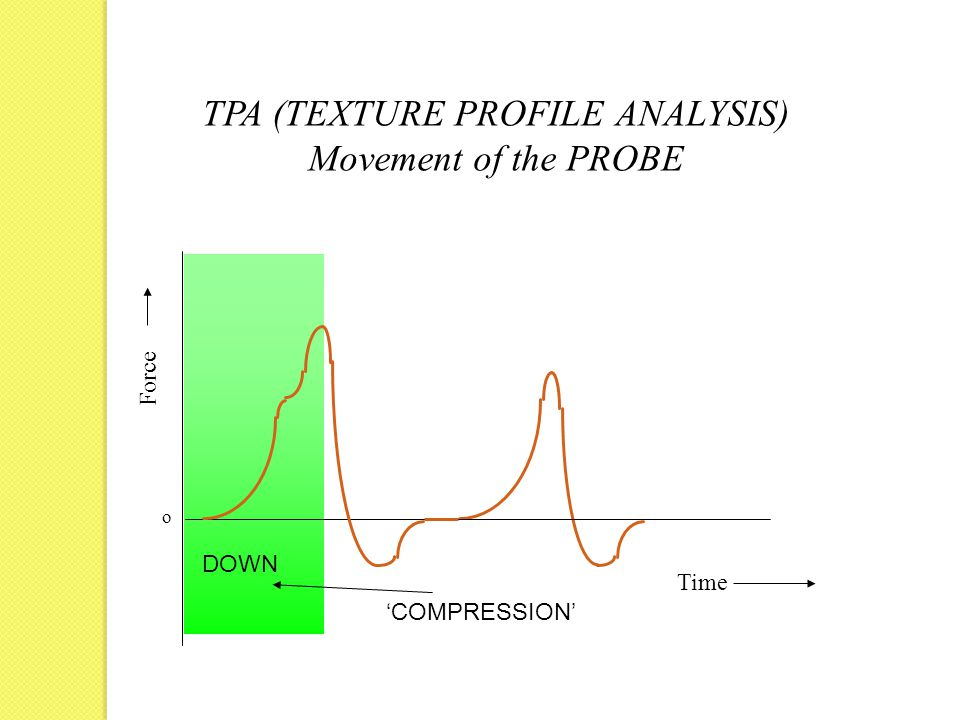 Force Time o TPA (TEXTURE PROFILE ANALYSIS) Movement of the PROBE DOWN 'COMPRESSION'