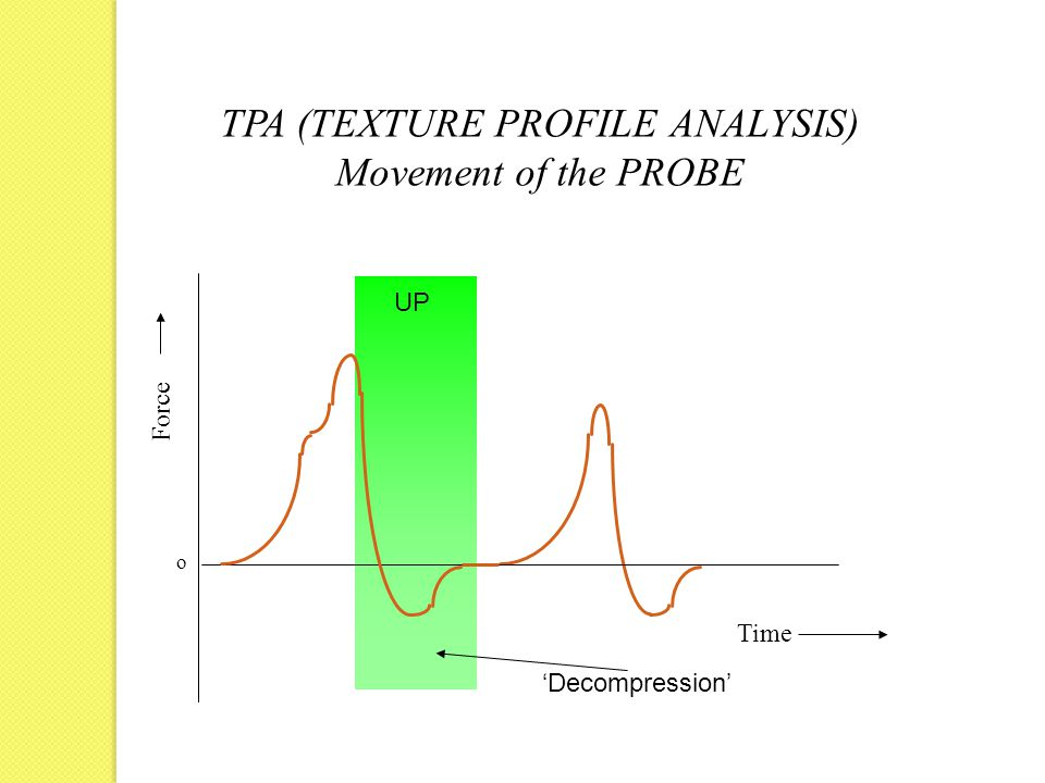 Force Time o TPA (TEXTURE PROFILE ANALYSIS) Movement of the PROBE UP 'Decompression'
