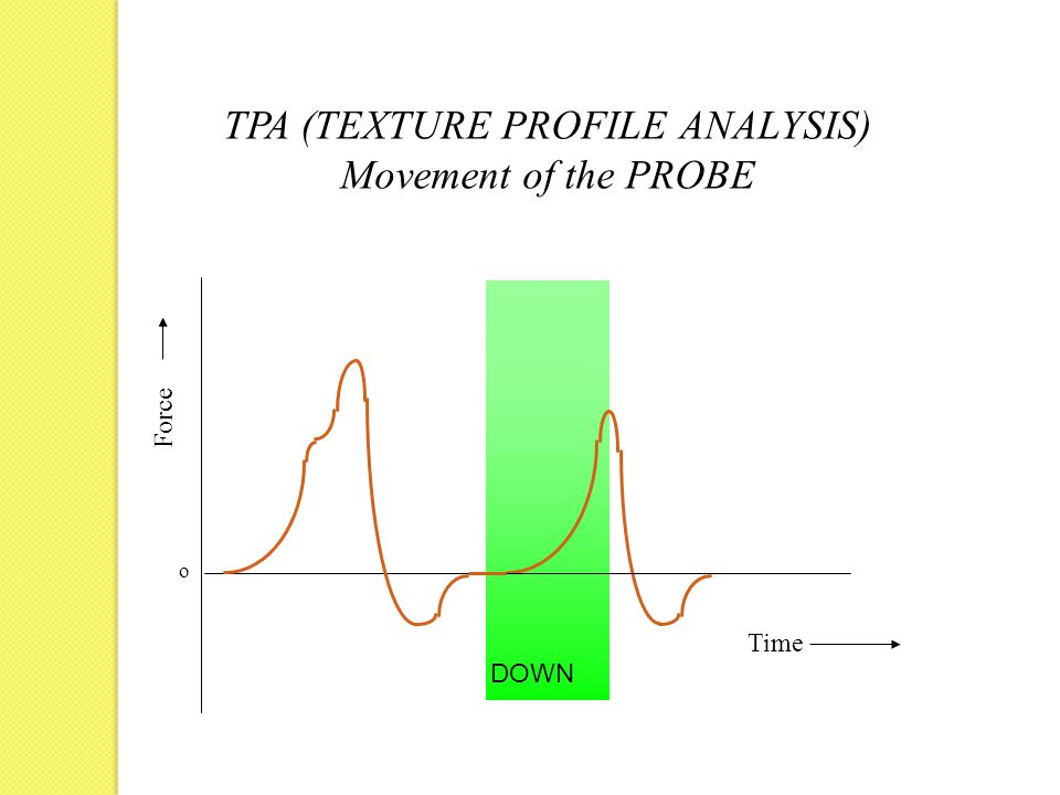 DOWN Force Time o TPA (TEXTURE PROFILE ANALYSIS) Movement of the PROBE