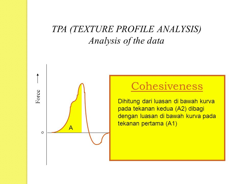 Force Time o TPA (TEXTURE PROFILE ANALYSIS) Analysis of the data A B Cohesiveness Dihitung dari luasan di bawah kurva pada tekanan kedua (A2) dibagi dengan luasan di bawah kurva pada tekanan pertama (A1)