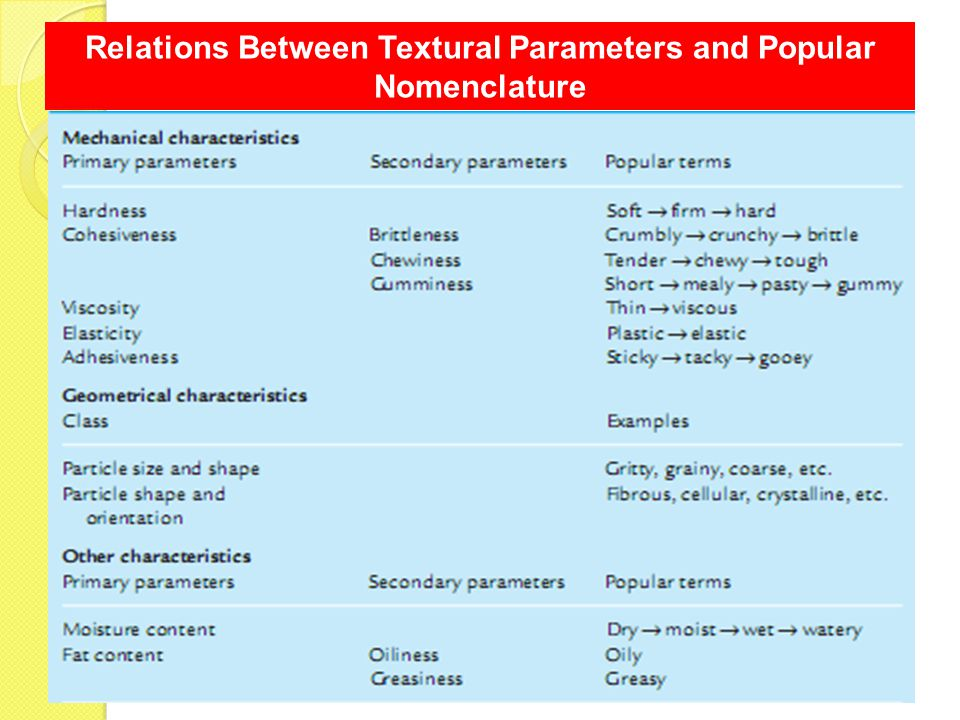 Relations Between Textural Parameters and Popular Nomenclature