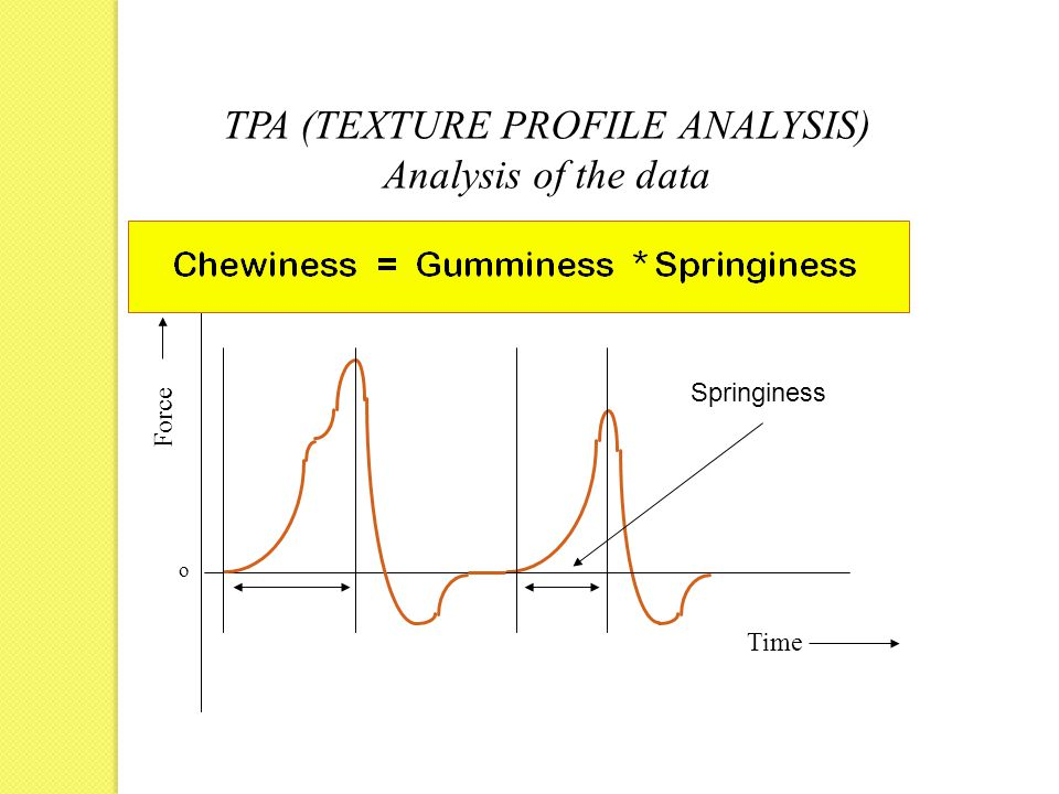 Force Time o TPA (TEXTURE PROFILE ANALYSIS) Analysis of the data Springiness