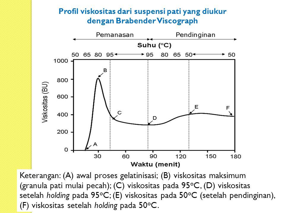 Keterangan: (A) awal proses gelatinisasi; (B) viskositas maksimum (granula pati mulai pecah); (C) viskositas pada 95 o C, (D) viskositas setelah holdi