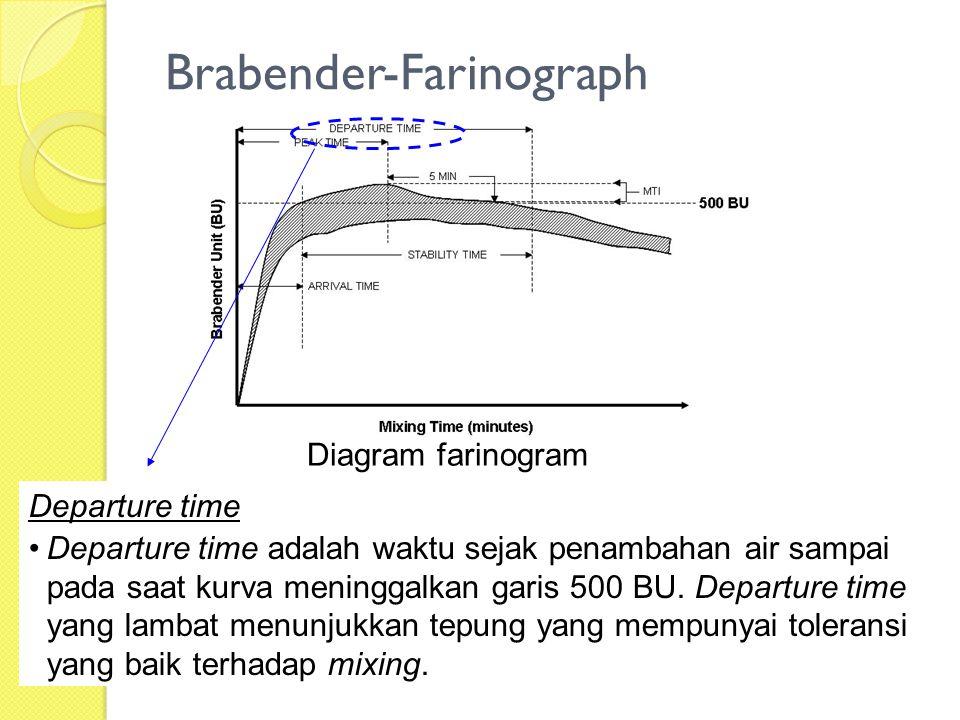 Brabender-Farinograph Diagram farinogram Departure time Departure time adalah waktu sejak penambahan air sampai pada saat kurva meninggalkan garis 500