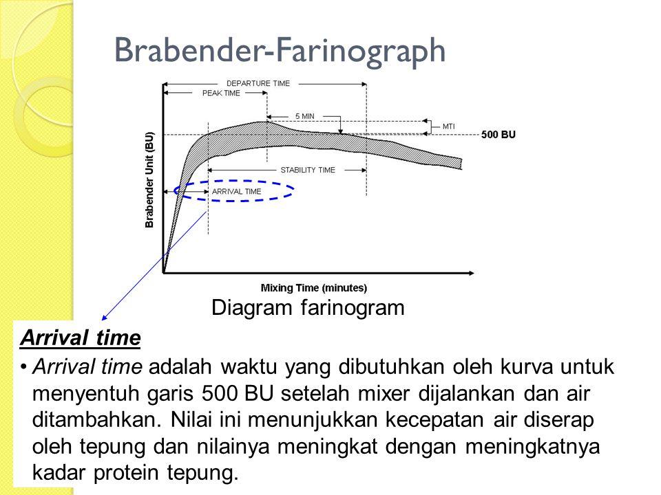 Brabender-Farinograph Diagram farinogram Arrival time Arrival time adalah waktu yang dibutuhkan oleh kurva untuk menyentuh garis 500 BU setelah mixer
