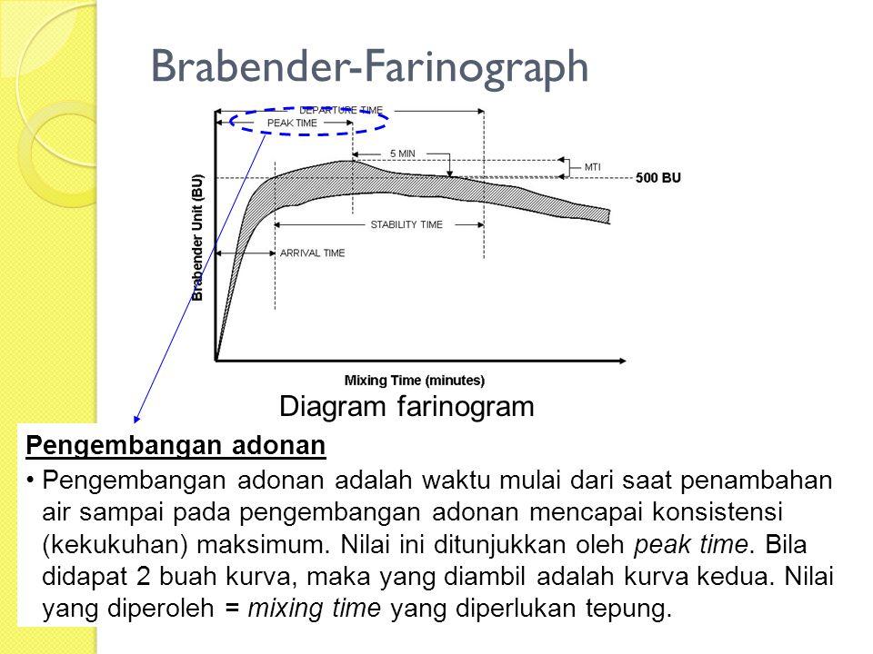 Brabender-Farinograph Diagram farinogram Pengembangan adonan Pengembangan adonan adalah waktu mulai dari saat penambahan air sampai pada pengembangan