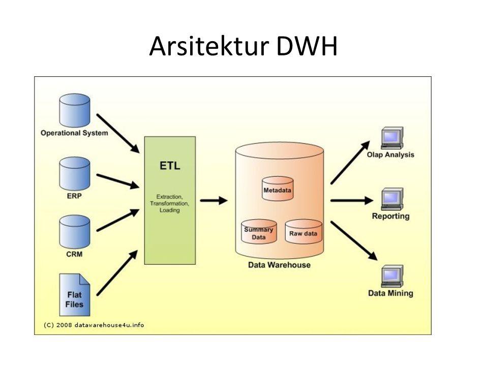 Arsitektur DWH