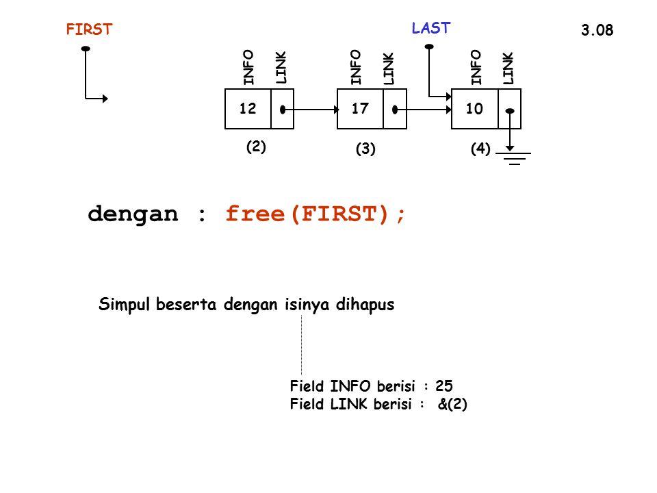 3.08 FIRST 12 INFO LINK 17 INFO LINK 10 LAST INFO LINK Simpul beserta dengan isinya dihapus Field INFO berisi : 25 Field LINK berisi : &(2) dengan : free(FIRST); (2) (3)(4)