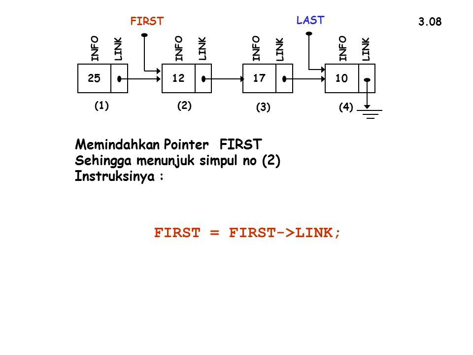 3.08 25 FIRST INFO LINK 12 INFO LINK 17 INFO LINK 10 LAST INFO LINK (1)(2) (3)(4) Memindahkan Pointer FIRST Sehingga menunjuk simpul no (2) Instruksinya : FIRST = FIRST->LINK;
