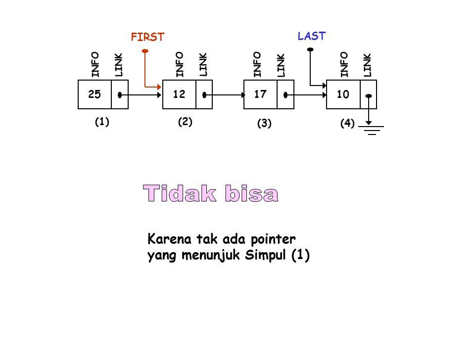 25 FIRST INFO LINK 12 INFO LINK 17 INFO LINK 10 LAST INFO LINK (1)(2) (3)(4) Karena tak ada pointer yang menunjuk Simpul (1)