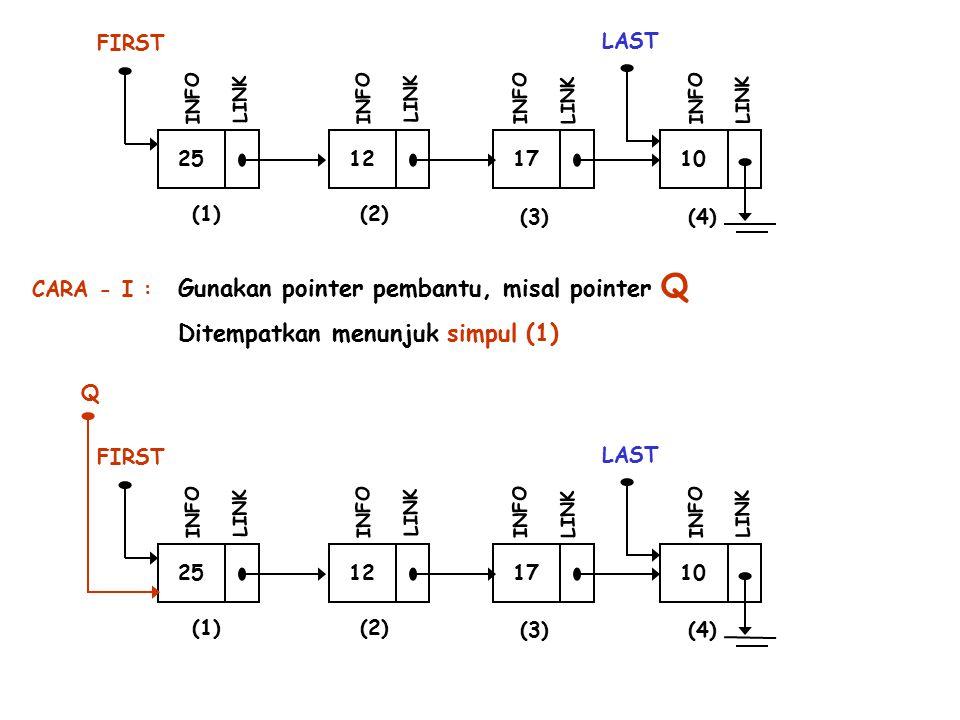 25 FIRST INFO LINK 12 INFO LINK 17 INFO LINK 10 LAST INFO LINK (1)(2) (3)(4) Gunakan pointer pembantu, misal pointer Q 25 FIRST INFO LINK 12 INFO LINK 17 INFO LINK 10 LAST INFO LINK (1)(2) (3)(4) Q Ditempatkan menunjuk simpul (1) CARA - I :