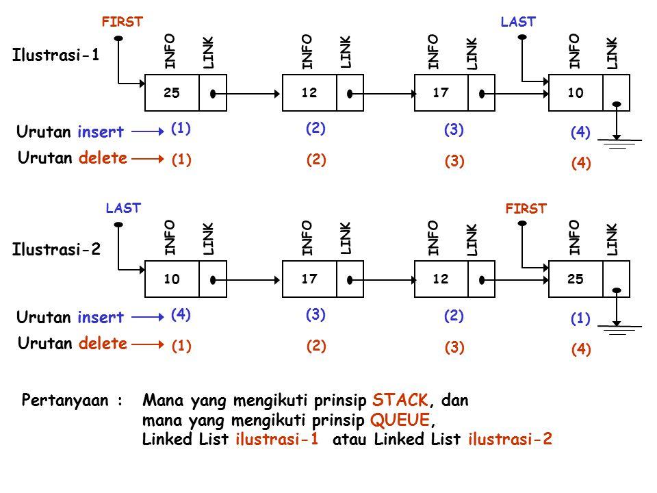 25 FIRST INFO LINK 12 INFO LINK 17 INFO LINK 10 LAST INFO LINK (1)(2) (3) (4) 10 FIRST INFO LINK 17 INFO LINK 12 INFO LINK 25 LAST INFO LINK (4)(3) (2) (1) (2) (3) (4) (1)(2) (3) (4) Urutan insert Urutan delete Urutan insert Urutan delete Ilustrasi-1 Ilustrasi-2 Pertanyaan :Mana yang mengikuti prinsip STACK, dan mana yang mengikuti prinsip QUEUE, Linked List ilustrasi-1 atau Linked List ilustrasi-2