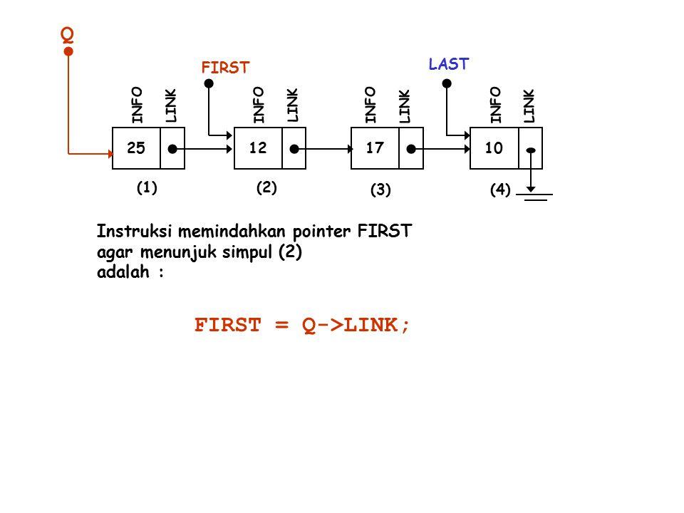 25 INFO LINK 12 INFO LINK 17 INFO LINK 10 LAST INFO LINK (1)(2) (3)(4) Instruksi memindahkan pointer FIRST agar menunjuk simpul (2) adalah : FIRST FIRST = Q->LINK; Q