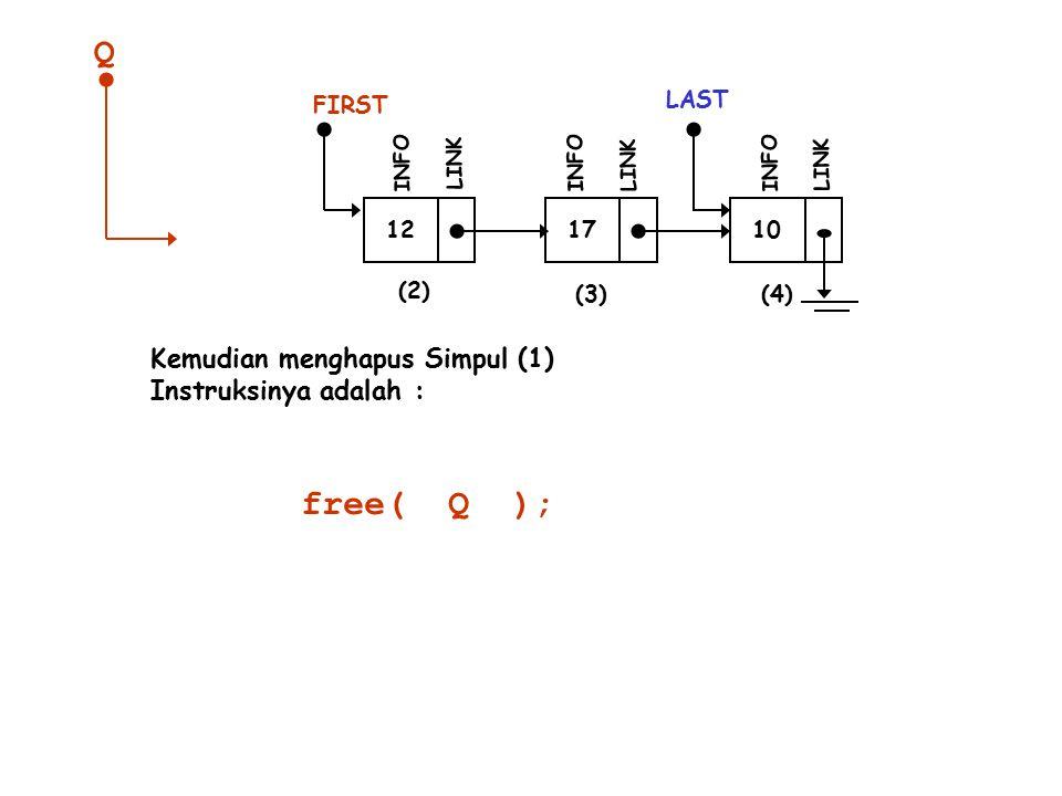 12 INFO LINK 17 INFO LINK 10 LAST INFO LINK (2) (3)(4) Kemudian menghapus Simpul (1) Instruksinya adalah : FIRST free( Q ); Q