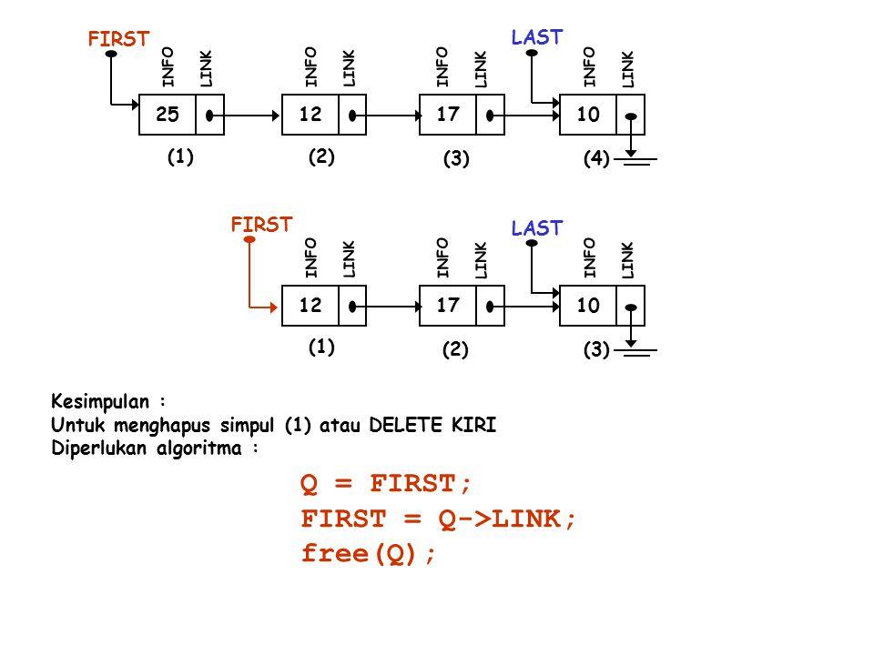 25 FIRST INFO LINK 12 INFO LINK 17 INFO LINK 10 LAST INFO LINK (1)(2) (3)(4) FIRST 12 INFO LINK 17 INFO LINK 10 LAST INFO LINK (1) (2) (3) Kesimpulan : Untuk menghapus simpul (1) atau DELETE KIRI Diperlukan algoritma : Q = FIRST; FIRST = Q->LINK; free(Q);