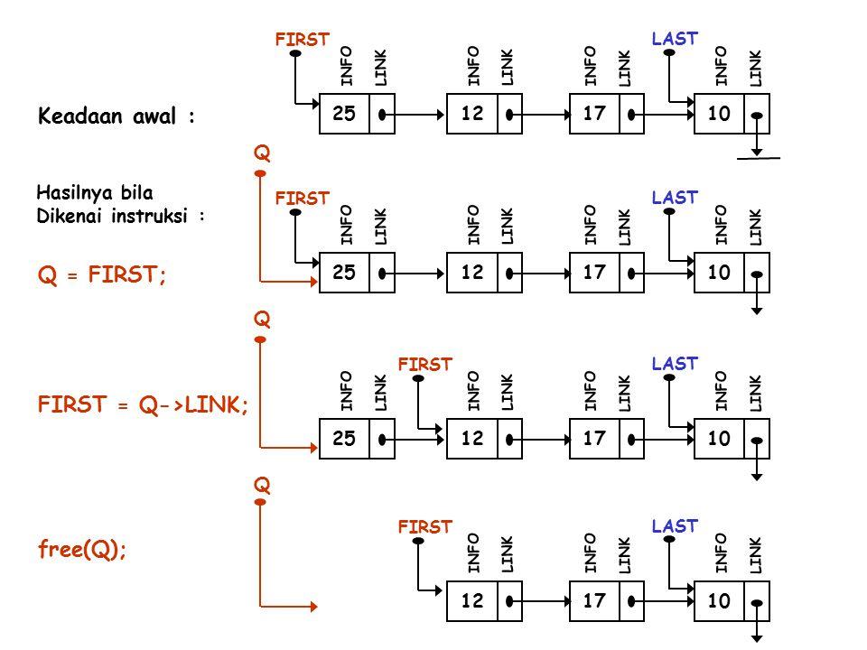 25 FIRST INFO LINK 12 INFO LINK 17 INFO LINK 10 LAST INFO LINK Keadaan awal : 25 FIRST INFO LINK 12 INFO LINK 17 INFO LINK 10 LAST INFO LINK Q Hasilnya bila Dikenai instruksi : Q = FIRST; FIRST = Q->LINK; free(Q); 25 FIRST INFO LINK 12 INFO LINK 17 INFO LINK 10 LAST INFO LINK Q FIRST 12 INFO LINK 17 INFO LINK 10 LAST INFO LINK Q