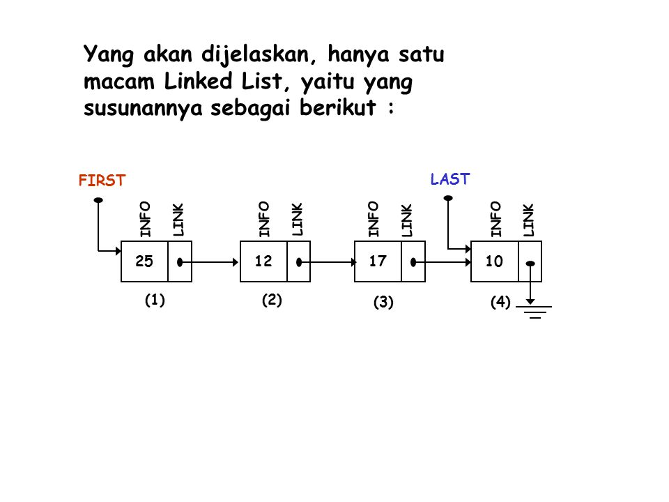 25 FIRST INFO LINK 12 INFO LINK 17 INFO LINK 10 LAST INFO LINK (1)(2) (3)(4) Yang akan dijelaskan, hanya satu macam Linked List, yaitu yang susunannya sebagai berikut :
