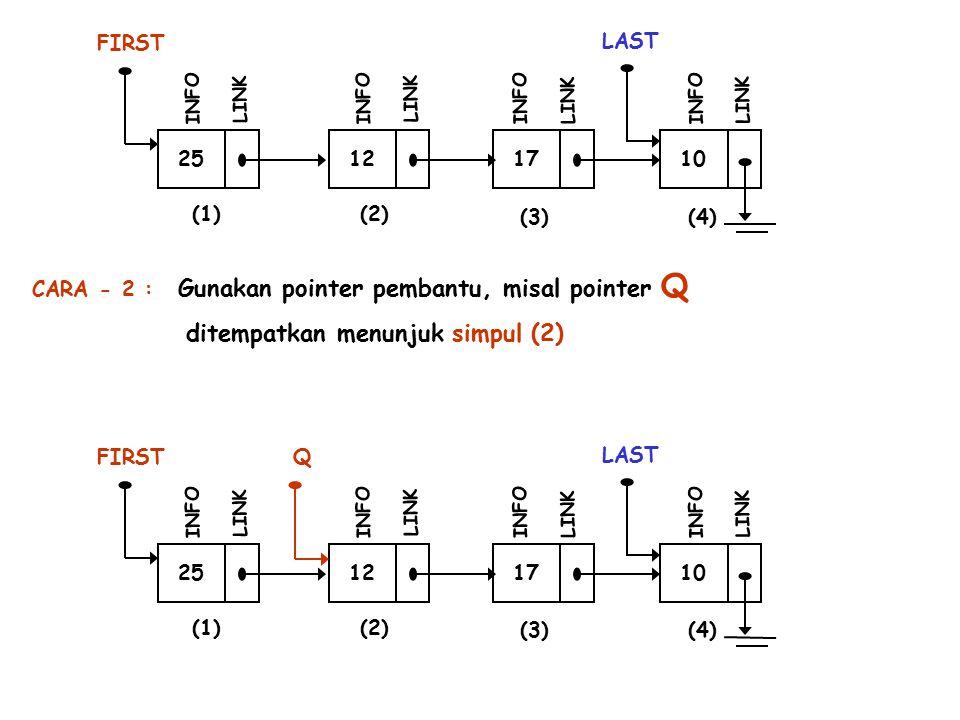 25 FIRST INFO LINK 12 INFO LINK 17 INFO LINK 10 LAST INFO LINK (1)(2) (3)(4) Gunakan pointer pembantu, misal pointer Q 25 FIRST INFO LINK 12 INFO LINK 17 INFO LINK 10 LAST INFO LINK (1)(2) (3)(4) Q ditempatkan menunjuk simpul (2) CARA - 2 :