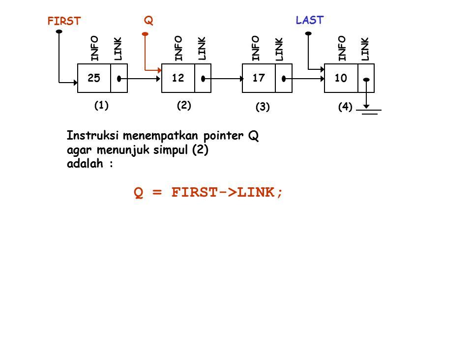 25 INFO LINK 12 INFO LINK 17 INFO LINK 10 LAST INFO LINK (1)(2) (3)(4) Instruksi menempatkan pointer Q agar menunjuk simpul (2) adalah : Q Q = FIRST->LINK; FIRST