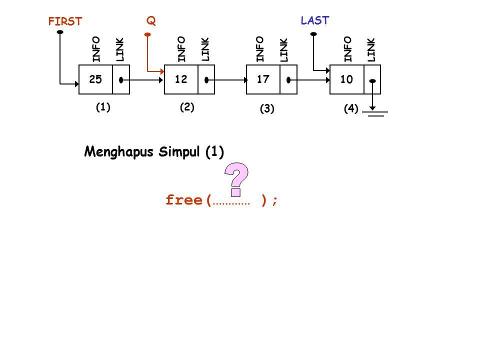 25 INFO LINK 12 INFO LINK 17 INFO LINK 10 LAST INFO LINK (1)(2) (3)(4) Q FIRST free(………… ); Menghapus Simpul (1)