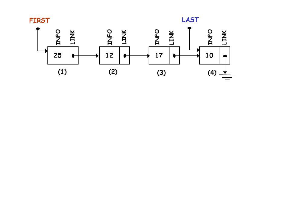 FIRST 12 INFO LINK 17 INFO LINK 10 LAST INFO LINK (2) (3)(4) Setelah pointer FIRST menunjuk simpul (2), Kemudian barulah simpul (1) dihapus dengan instruksi : free( ……… );