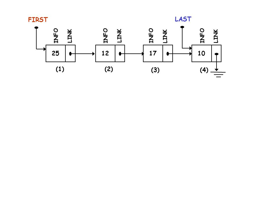 12 INFO LINK 17 INFO LINK 10 LAST INFO LINK Memindahkan Pointer FIRST Agar menunjuk simpul (2) Instruksi : Karena tak ada pointer yang menunjuk Simpul (2) FIRST (2) (3)(4)